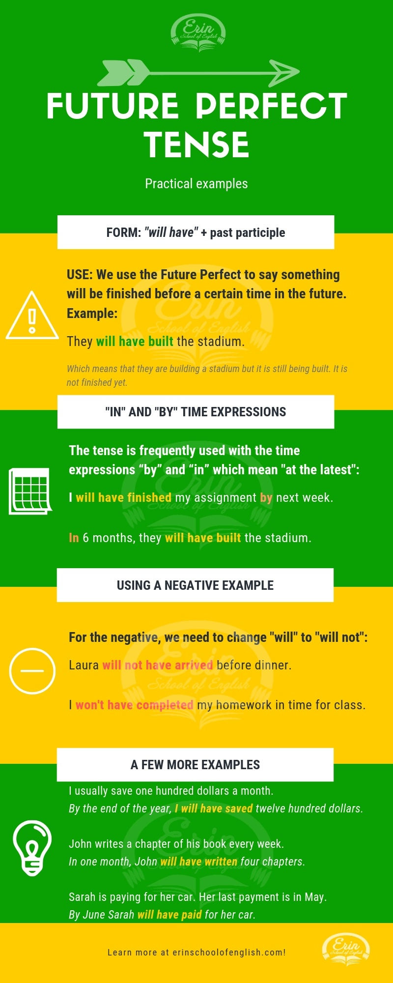 Future Perfect Tense Infographic with examples.